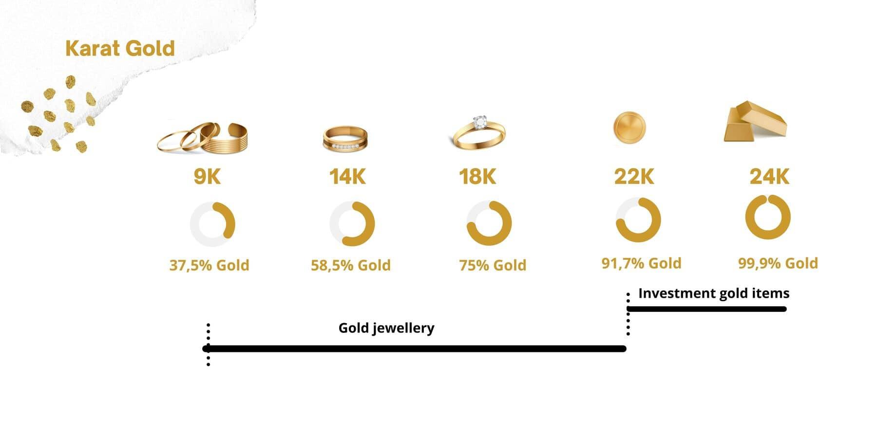Gold Karat, Gold purity by karat